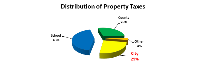2018 distribution of property taxes